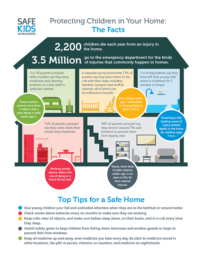 Infographic Home Safety 2015 JPG